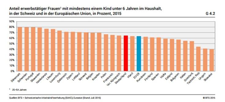 Anteil erwerbstätiger Frauen Deutschland im europäischen Vergleich 2016
